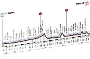Milano-San Remo profile